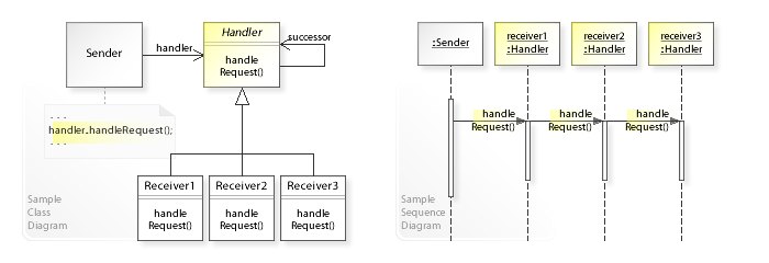 UML and sequence diagram of Chain Of Responsibility pattern