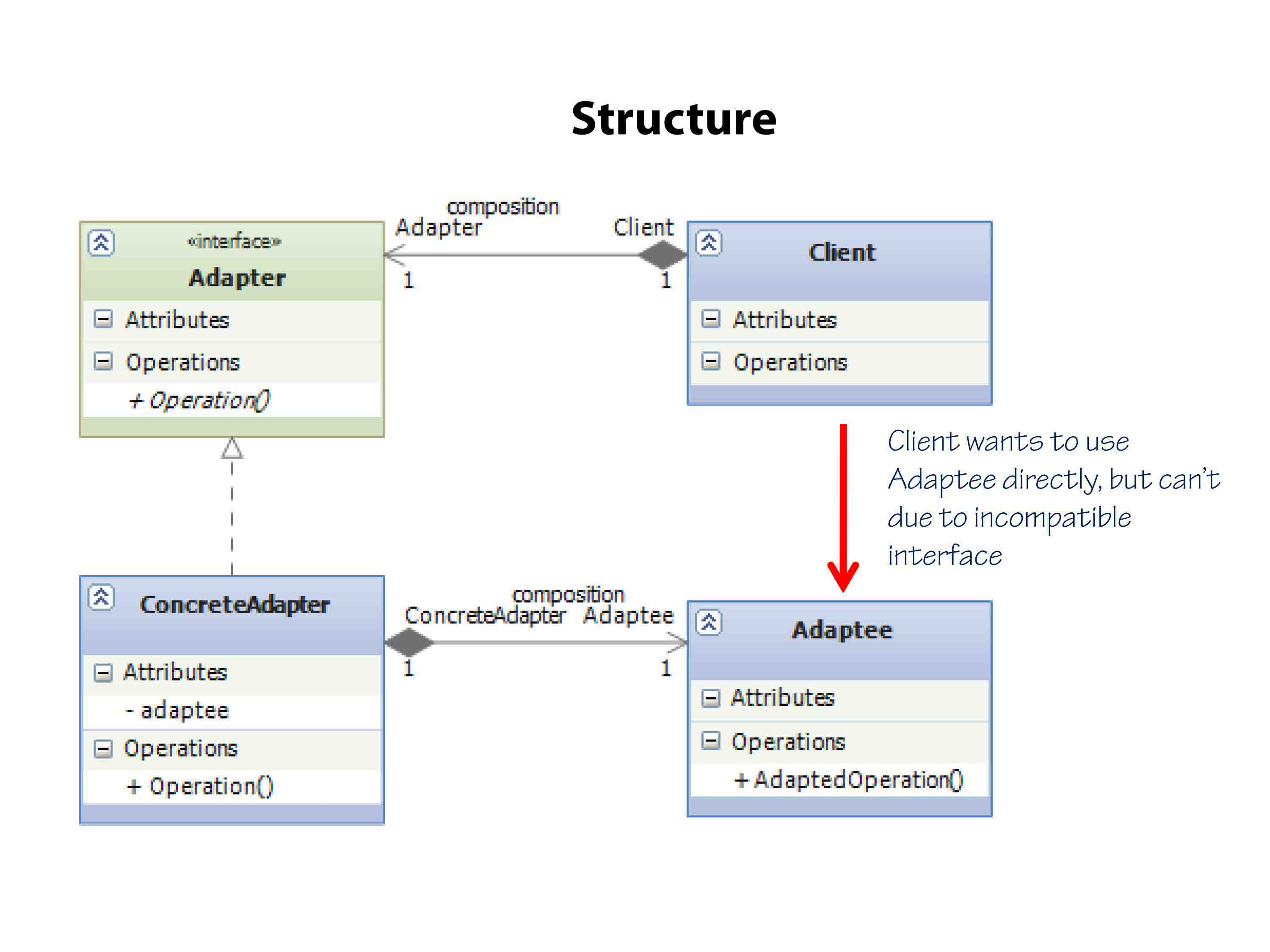 Adapter Design Pattern Structure