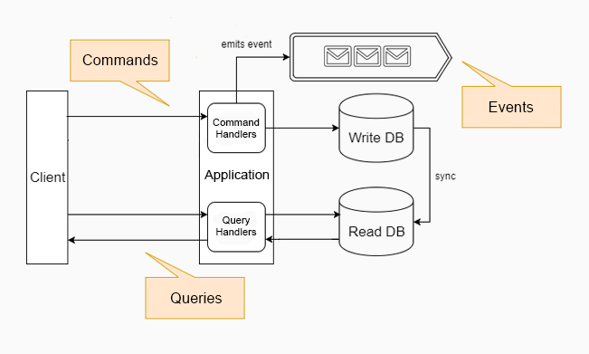 Commands and Queries in CQRS