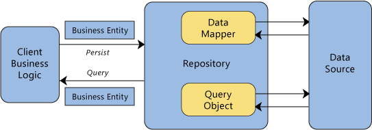Repository Pattern Structure Diagram